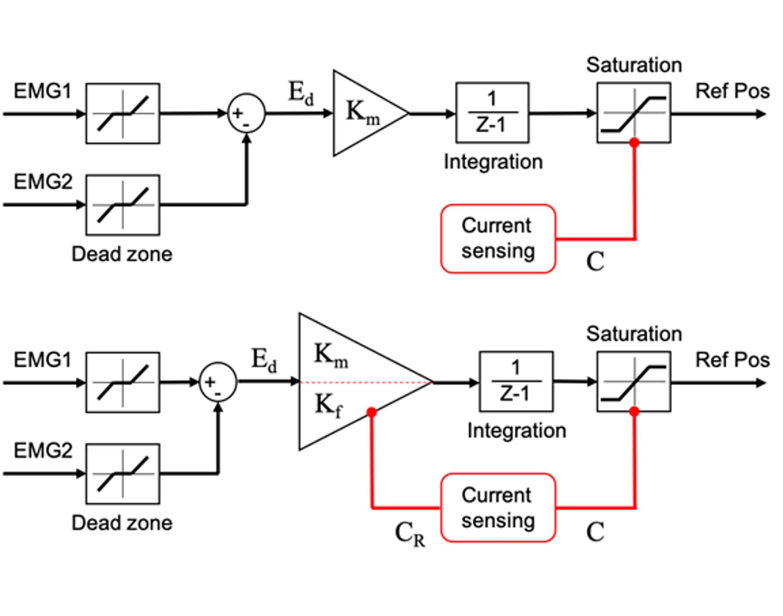 "Figure 8.  ""Standard"" single-gain controller (top) and hybrid gain controller (bottom) of the SHP. The hybrid gain controller uses two gains: a high gain is used during SHP free-motion and release, whereas the low gain is used following contact with the object. From: Fu and Santello (2018)."