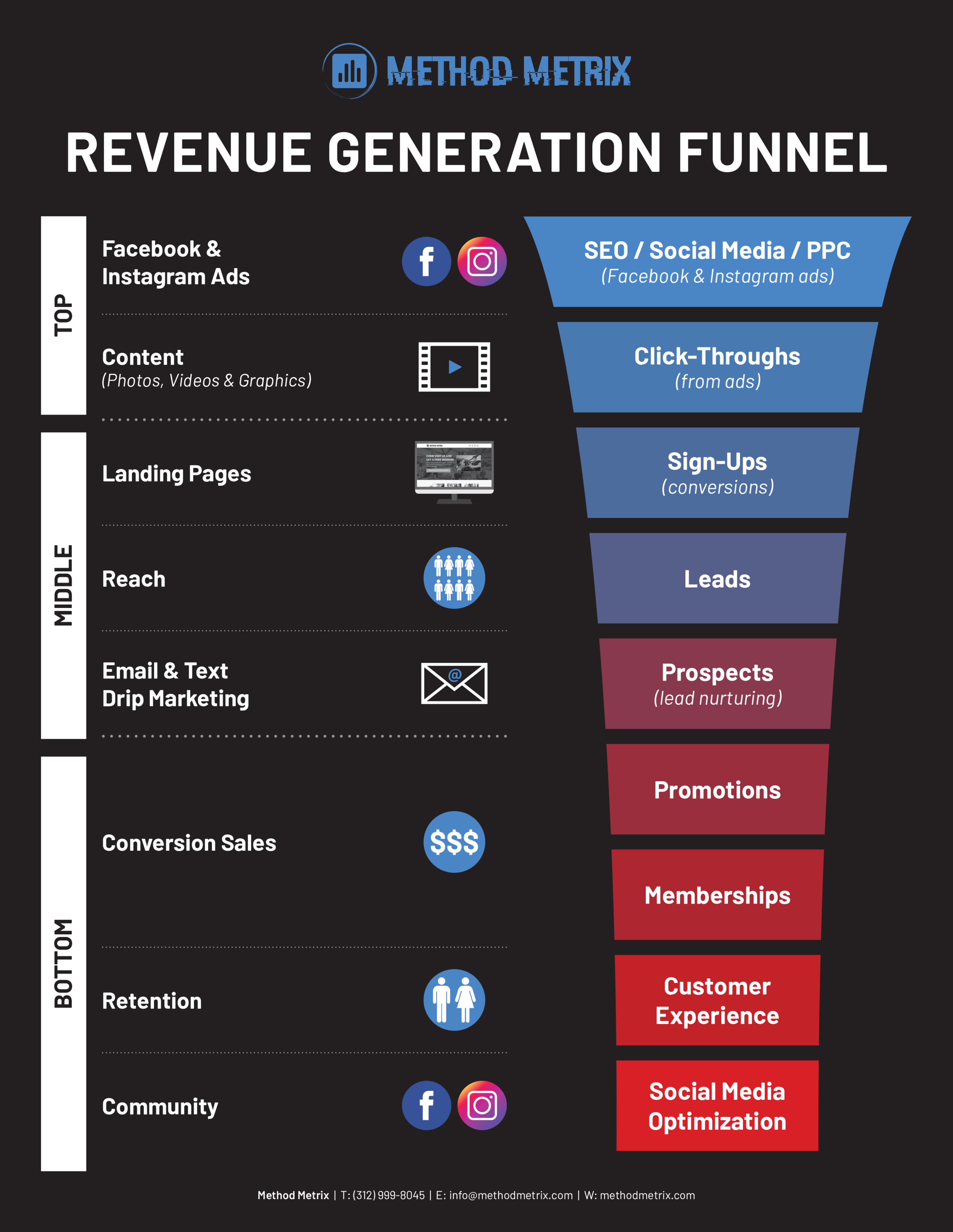 HOW-Revenue-Generation-Funnel.png