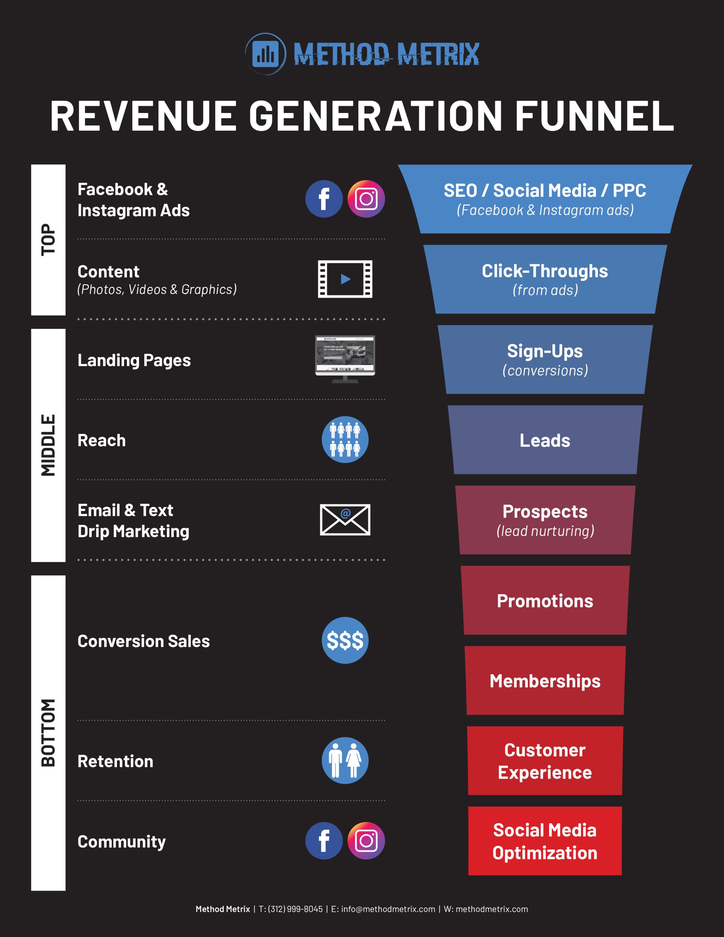 HOW-Revenue-Generation-Funnel.png