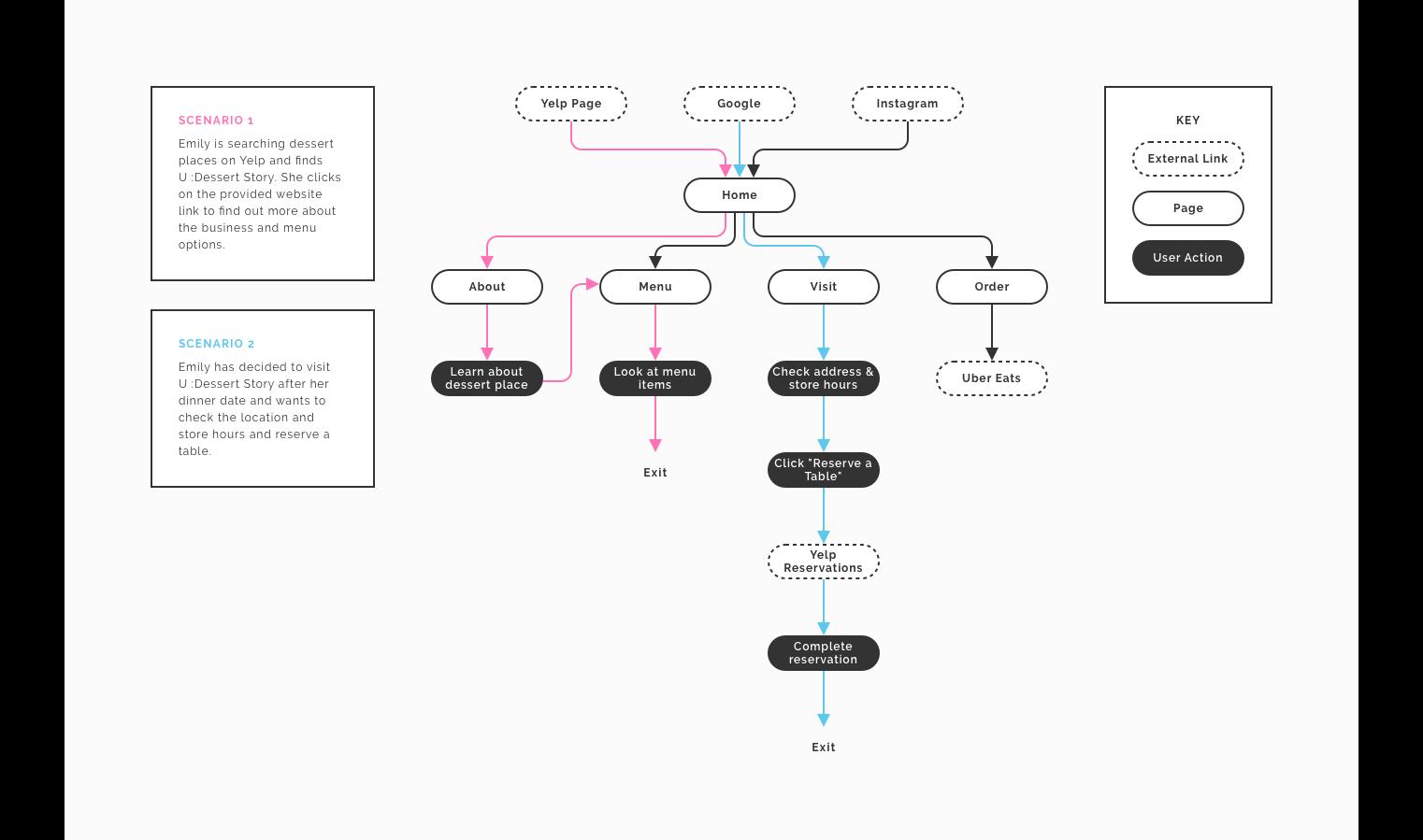 6-user-flow.png