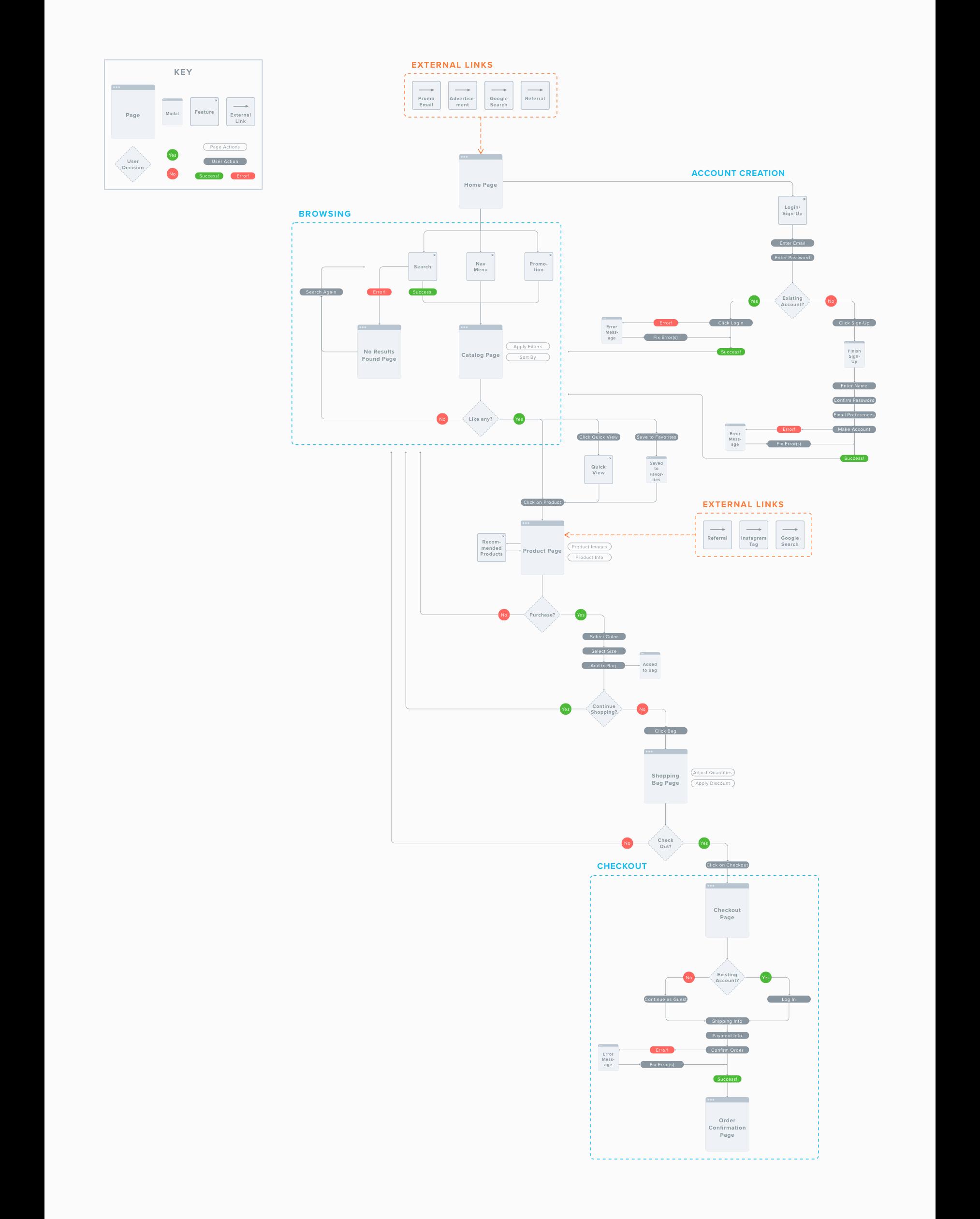4-user-flow.png