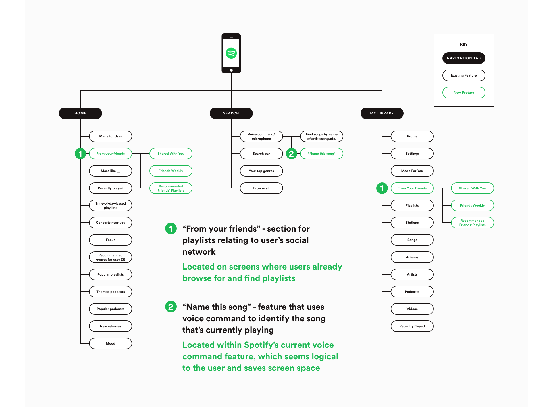4-sitemap-annotated.png