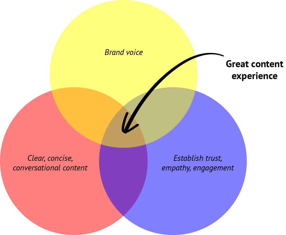Content Experience Venn.png