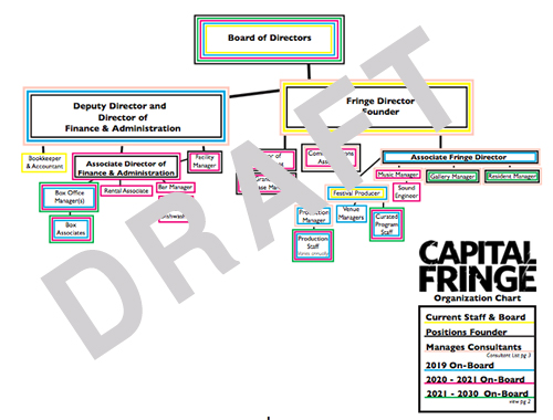 A recent draft of the Fringe Org Chart. Colors indicated on-board of staff and board annually. Much advice and guidance is need to further this work and process.