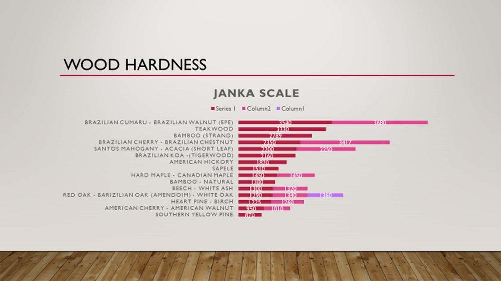 Janka Scale Wood Hardness Evergreen