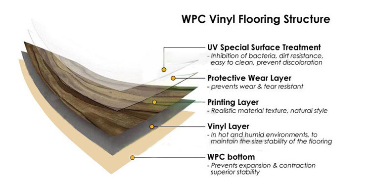 WPC Flooring Structure