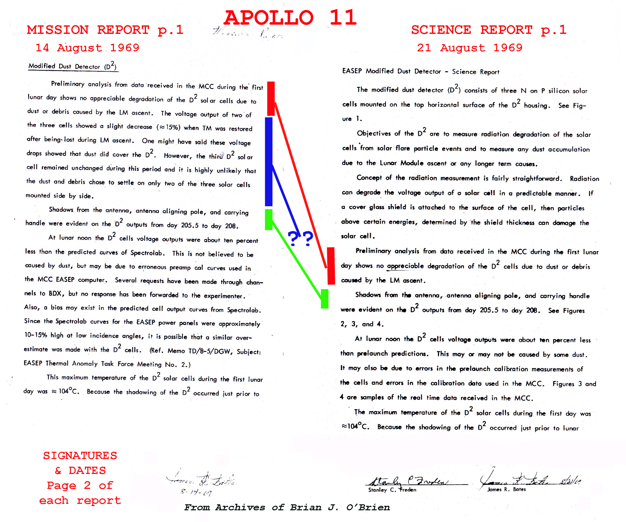 Click to Enlarge.   Figure 1: Evidence of Measurements (shown in Blue) in NASA MSC Preliminary Mission Report (14 August 1969) omitted in MSC Preliminary Science report (21 August 1969). Note PSR signed only by Freden and Bates. O'Brien strongly expressed his disagreement with both NASA reports which he received in Sydney in one envelope from Freden 23 August 1969 (see O'Brien Progress Report #2, 15 August 1969 below). Attachment of O'Brien's name as co-author to the Apollo 11 Preliminary Science Report NASA SP-214 was without his permission. In October 1970 O'Brien was lead author publishing the correct measurements in the Journal of Applied Physics. However, it remained unclear why the NASA Figures were incorrect. The answer is very elementary, an administrative mistake - the NASA measurements above signed on August 21 were made on August 20, 1969, a month after the Apollo Lunar Module and Armstrong and Aldrin had left the Moon (see below).