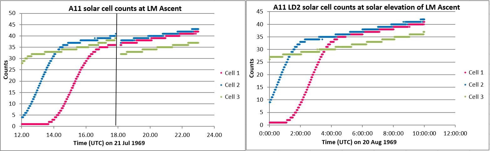LM SOlar Cells