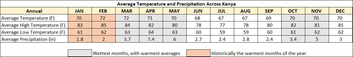 Please note:  These are based on averages throughout the country, every region within the country will have its own weather patterns. However, this should provide a good indication as to what to expect overall.
