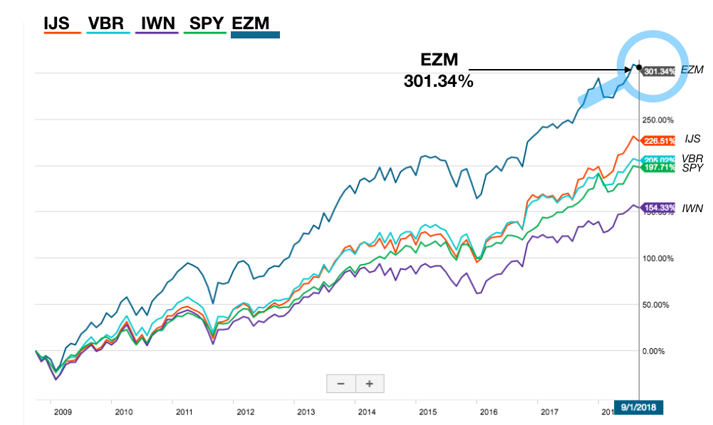 EZM-Chart-10-years.png