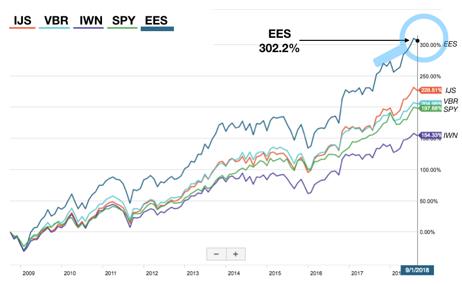 EES-10-years-updated.png