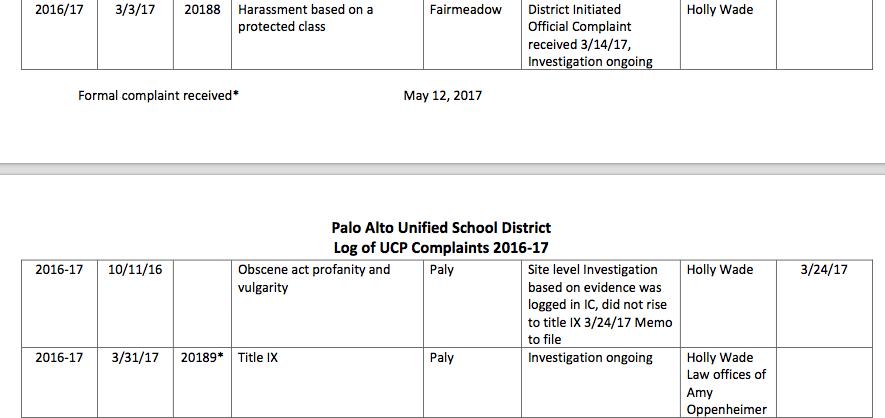 Public Record File PAUSD UCP log: https://www.pausd.org/sites/default/files/pdf-faqs/attachments/2016-17UCP-Log11-17-17_w_updates.pdf