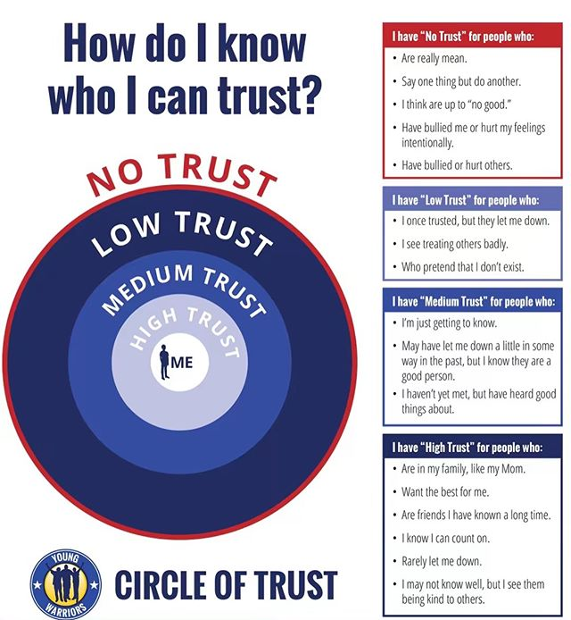 Our Warriors are learning about who is in and out of there trust circle. It's an important thing for us all to identify so we surround ourselves with goodness! #Trust #trusttheprocess #trustyourgut #YoungWarriors #FatherlessNoMore!