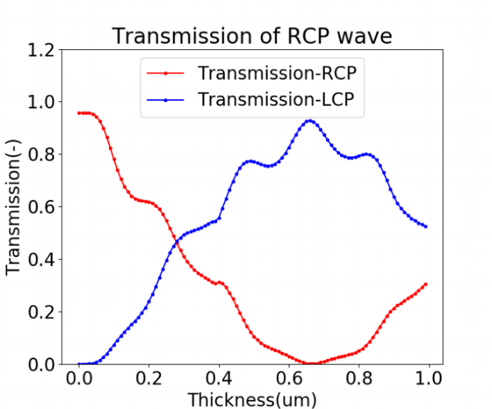 thickness_sweep_RCP_cleaned.png