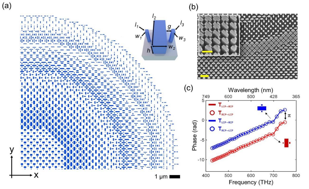 By using only 2 orientations (0 and 90 degrees) of nano-fins a polarization insenstive metalens is made.