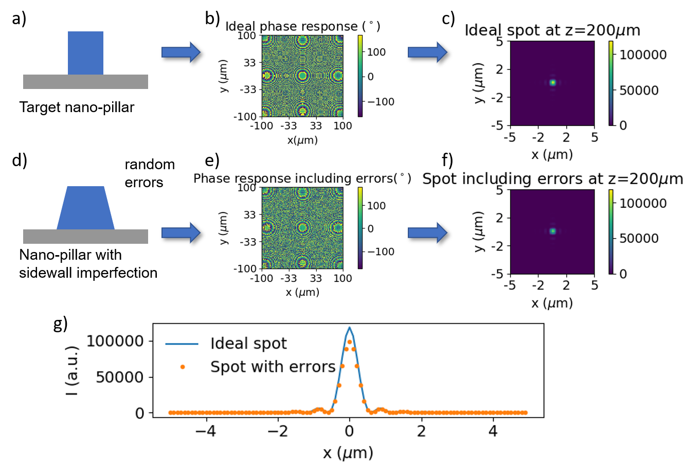 Monte carlo simulation of a metalens. Individual meta-atoms are randomized and their response calulated by the full wave solver. PlanOpSim component level simulation then computes the focal spot.