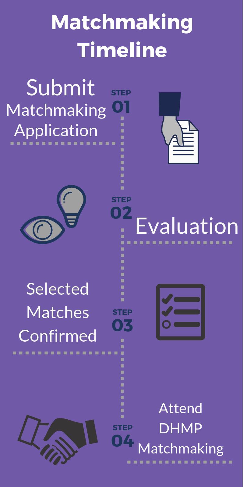 Matchmaking Timeline.png