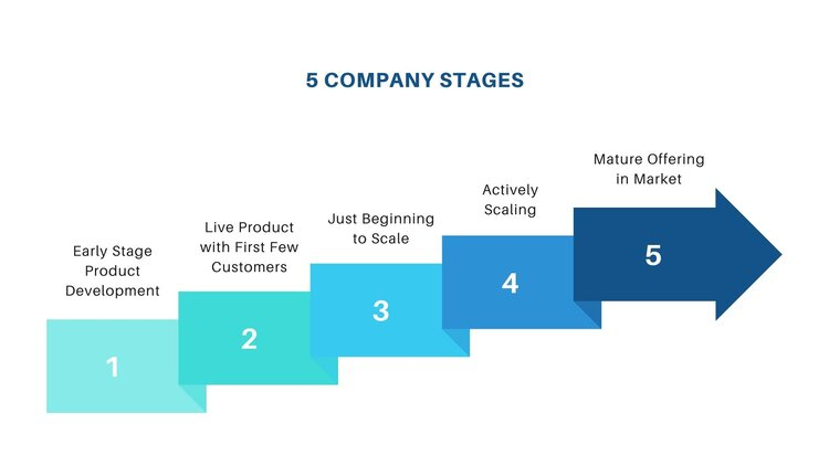 5 Company Stages (1).jpg