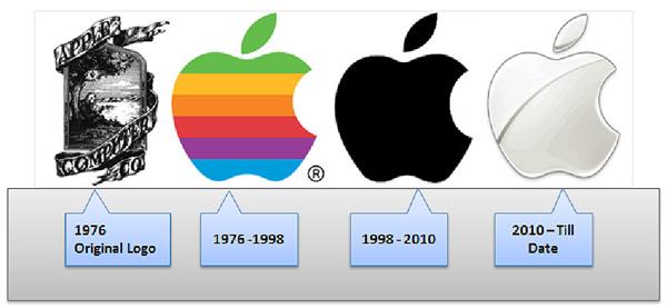 Credit to: http://id-cube.com/apple-logo-history/