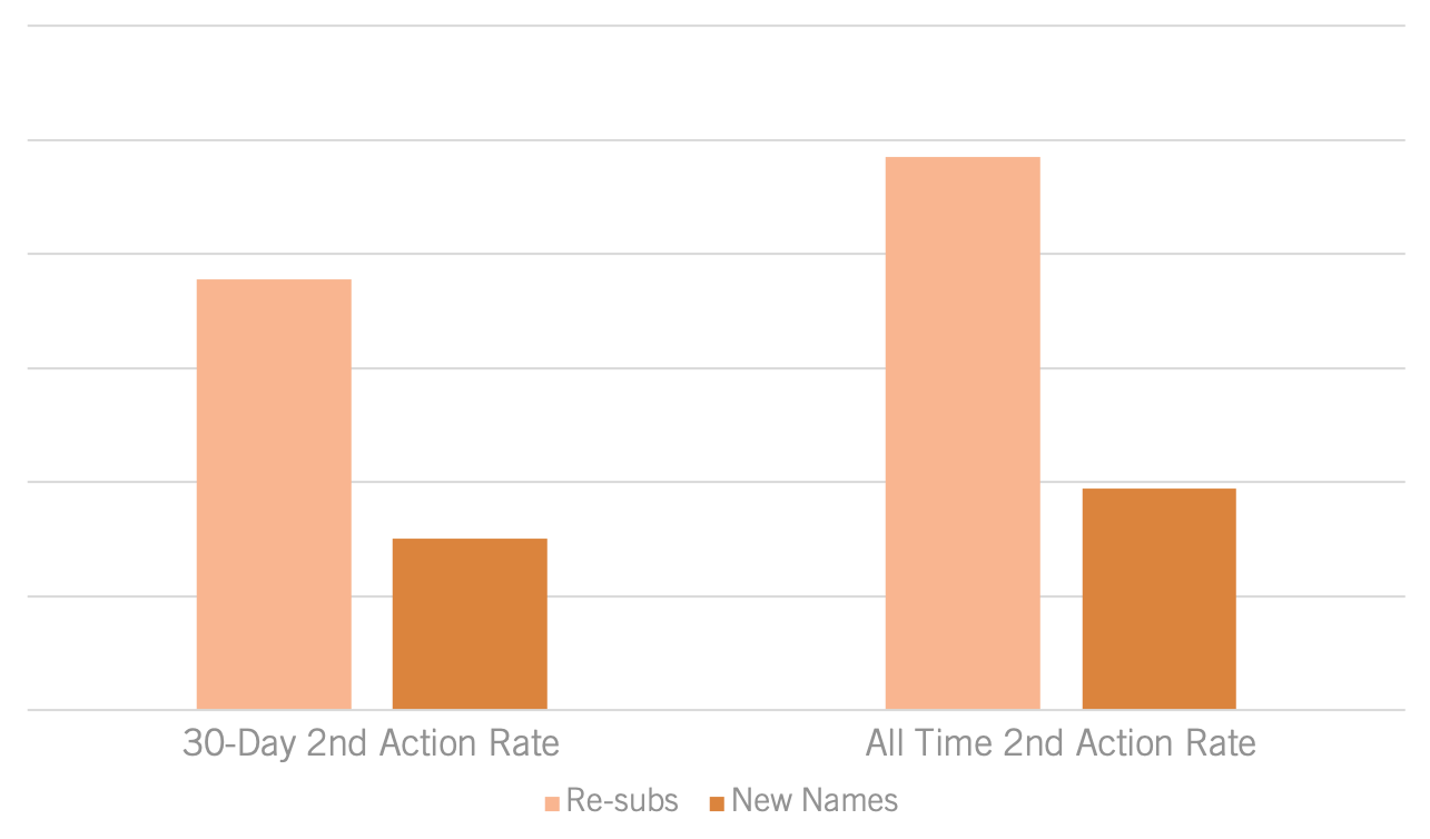 2nd Action Rate.png