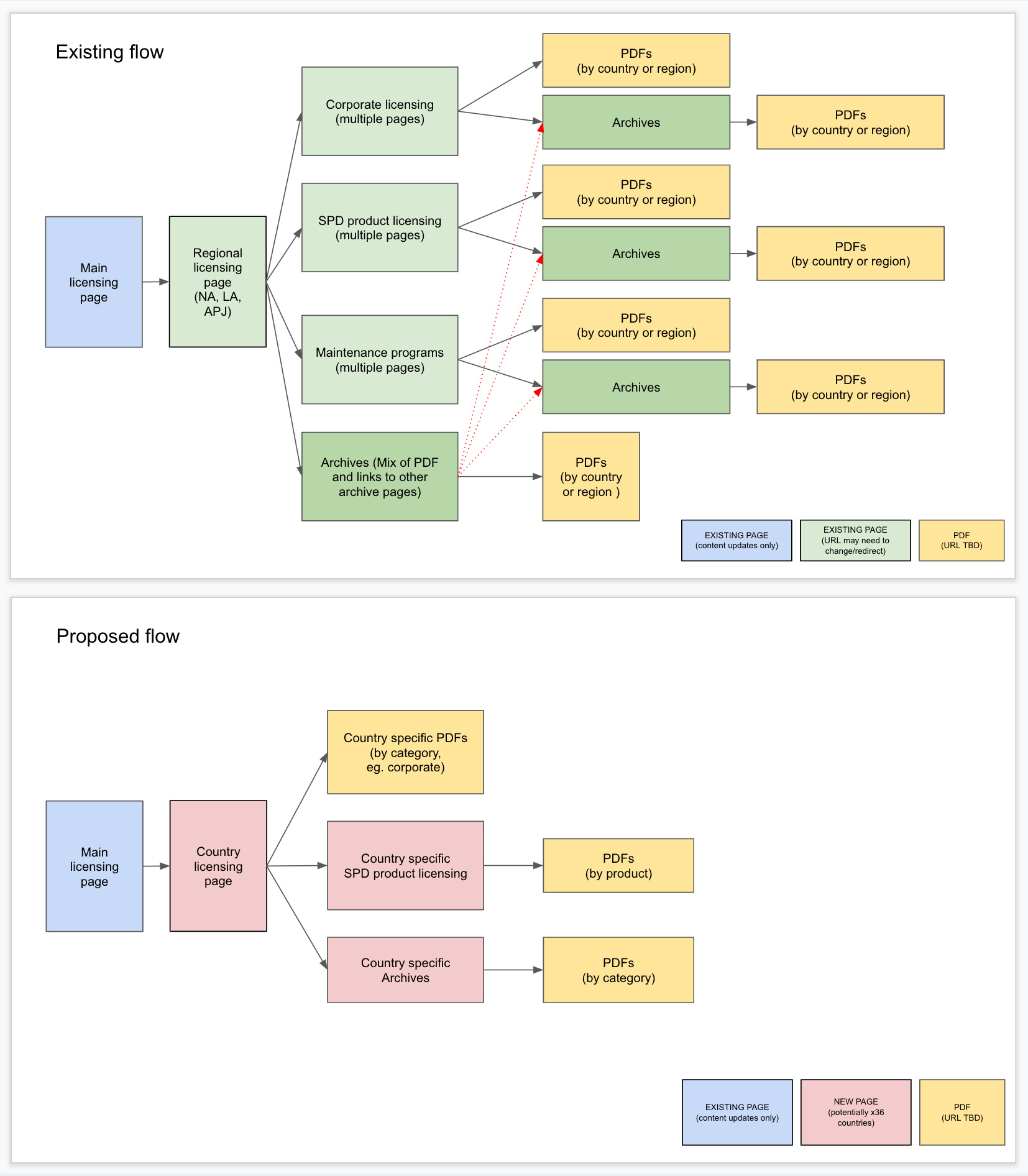 Color key was added to this user flow to identify the type and status. This example shows a user flow that was drastically simplified by consolidating existing content.