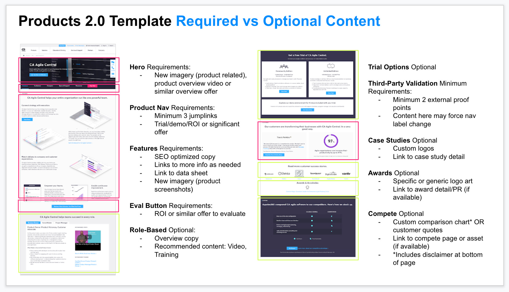 For complex templates, a further breakdown of required vs optional content to complete the page.