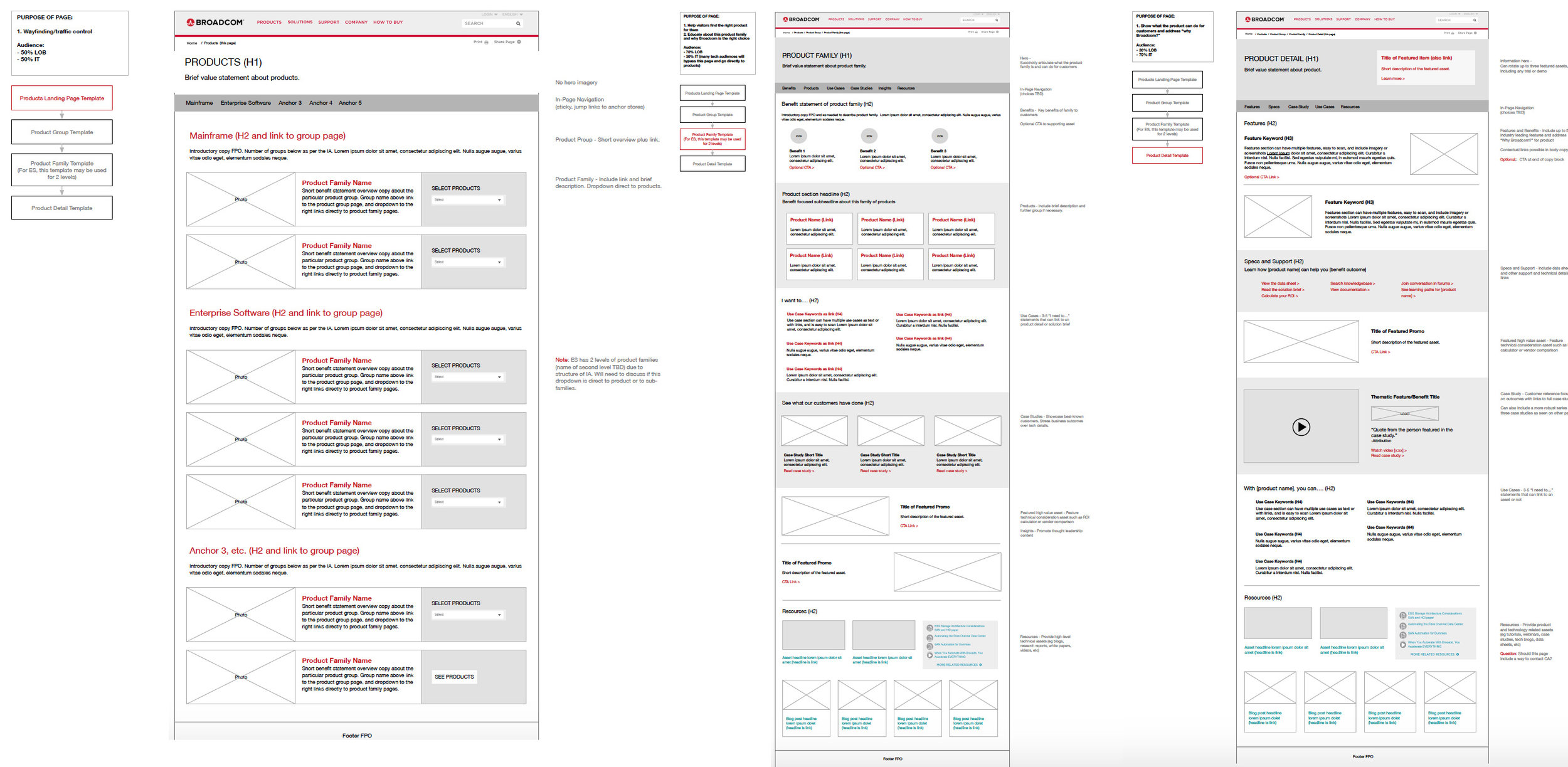 Wireframes may include reference to existing pages, or visual layout suggestions.
