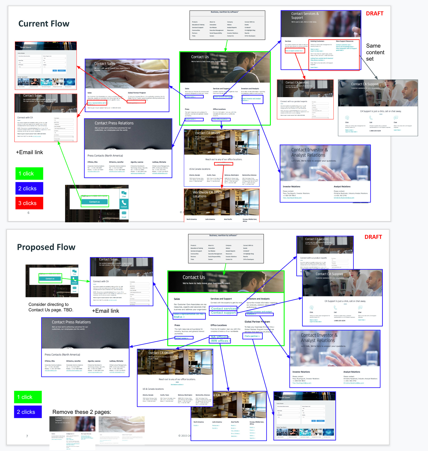 Sometimes screenshots of existing pages help to better illustrate the UX complexity of a user flow. This example shows a user flow that was drastically simplified by consolidating existing content.