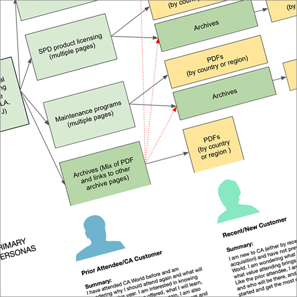 User Personas and Flows