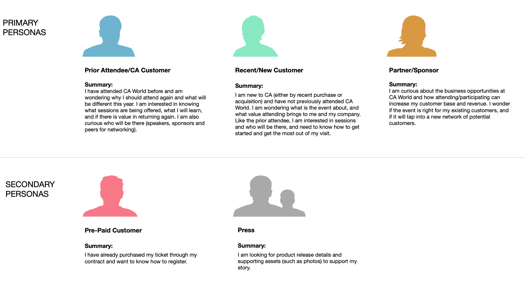 Various user personas identified for a single event. Each will have a unique flow through the site.