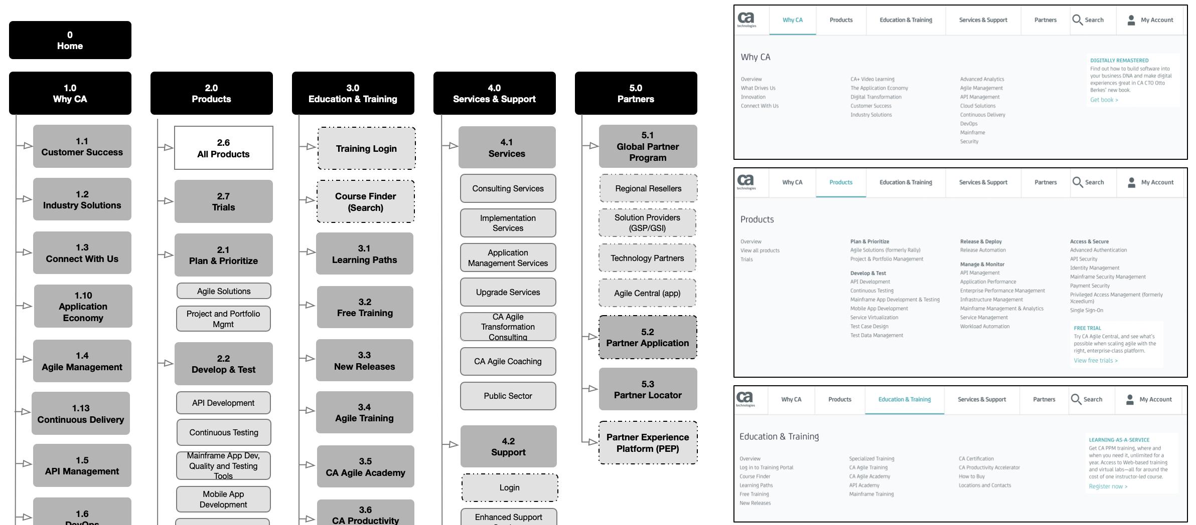 Basic IA with references to navigation panels.