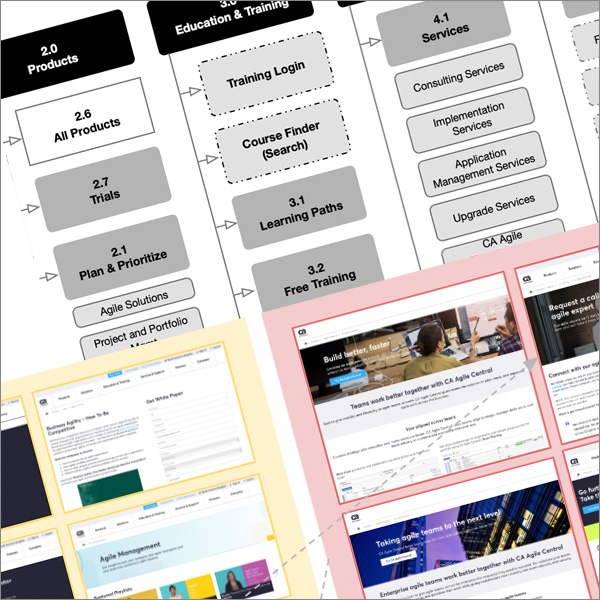 IA and Content Maps