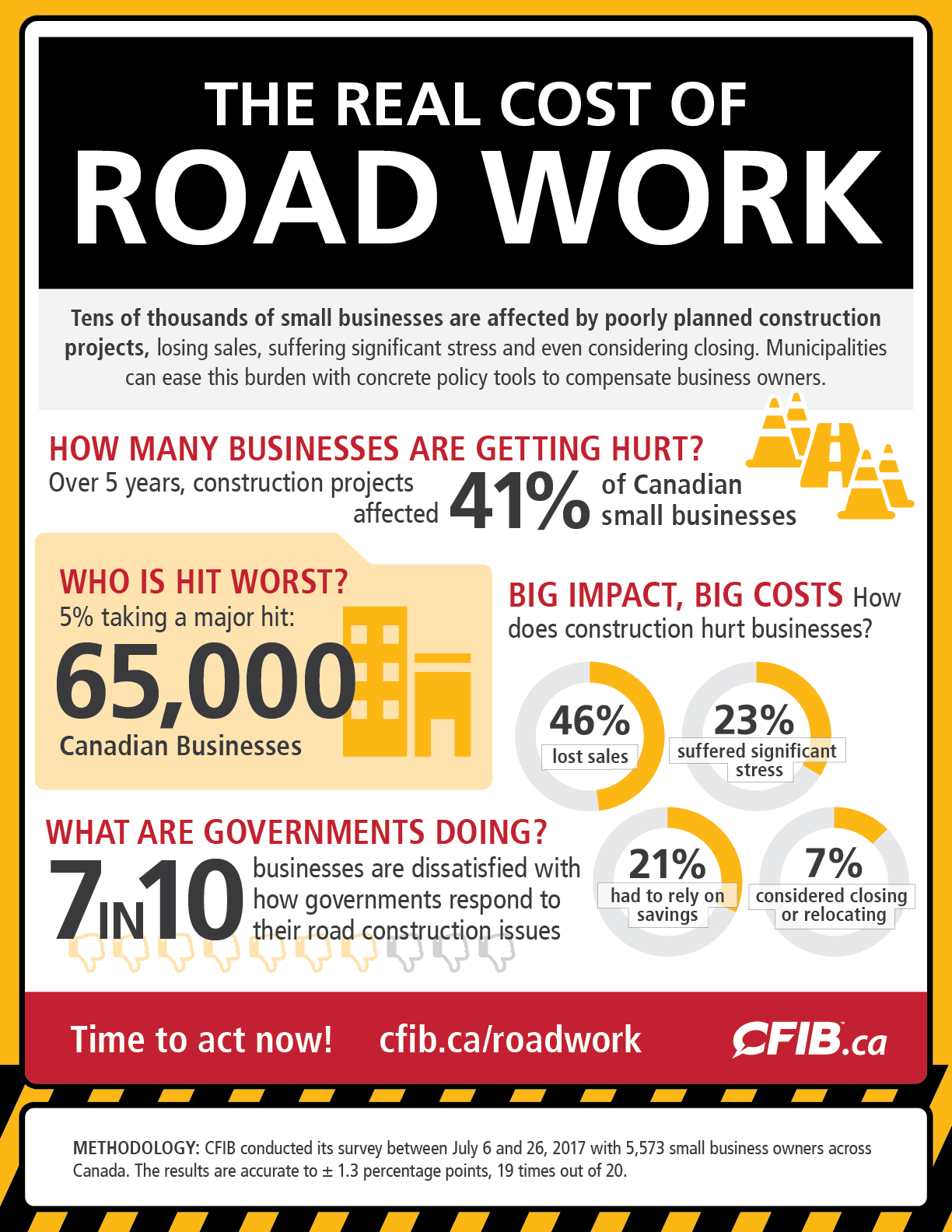 InfographicsReal Cost of Road Work.png