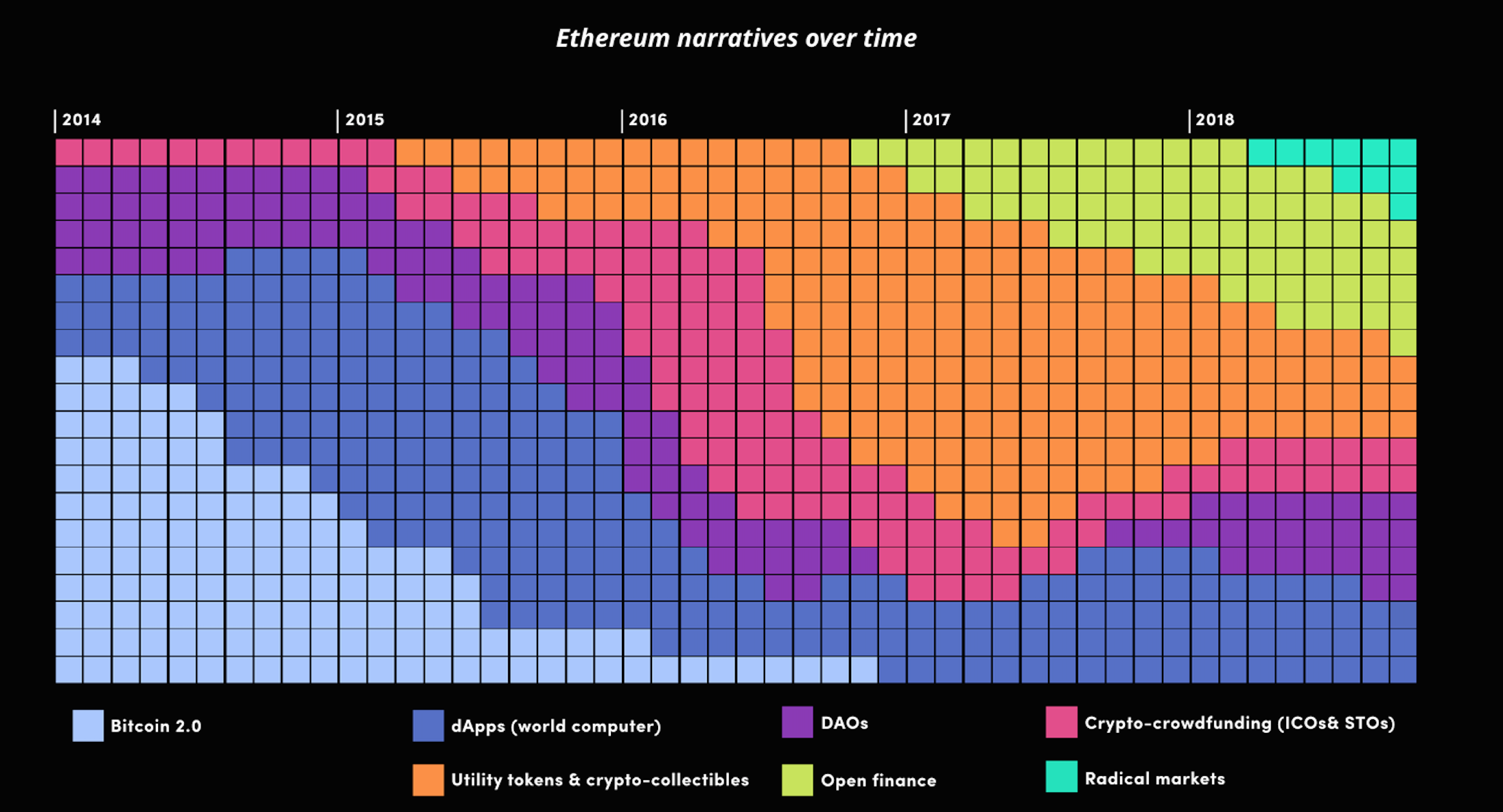 ⟠ Visions of Ether - How major narratives of Ethereum and $ETH have evolved over time.