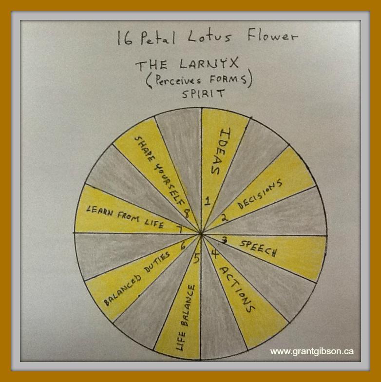 the-larnyx-chakra.jpg