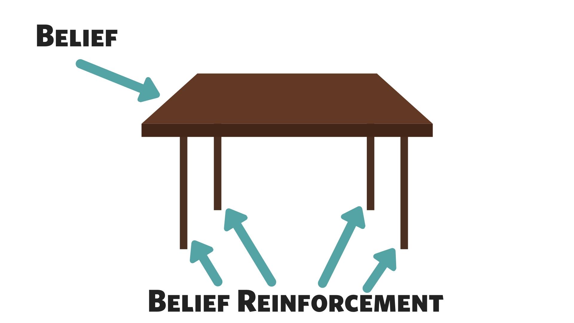 Belief Table