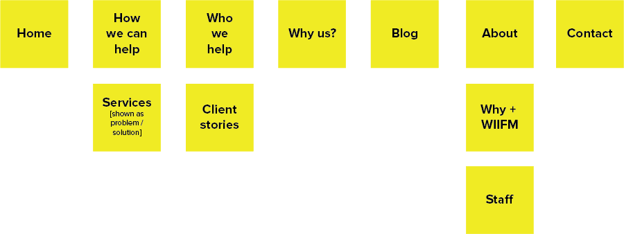 Post it note website planning
