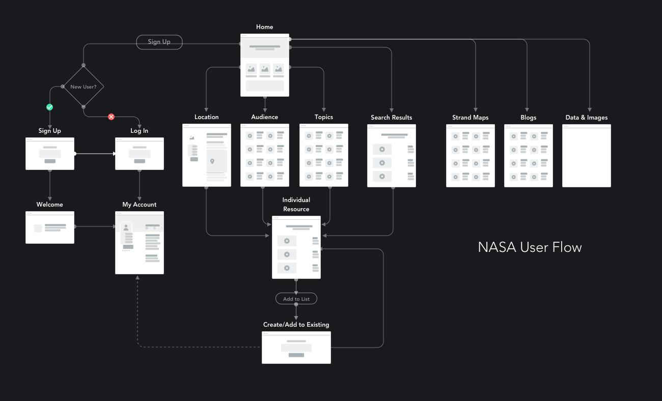 nasa-userflow.png