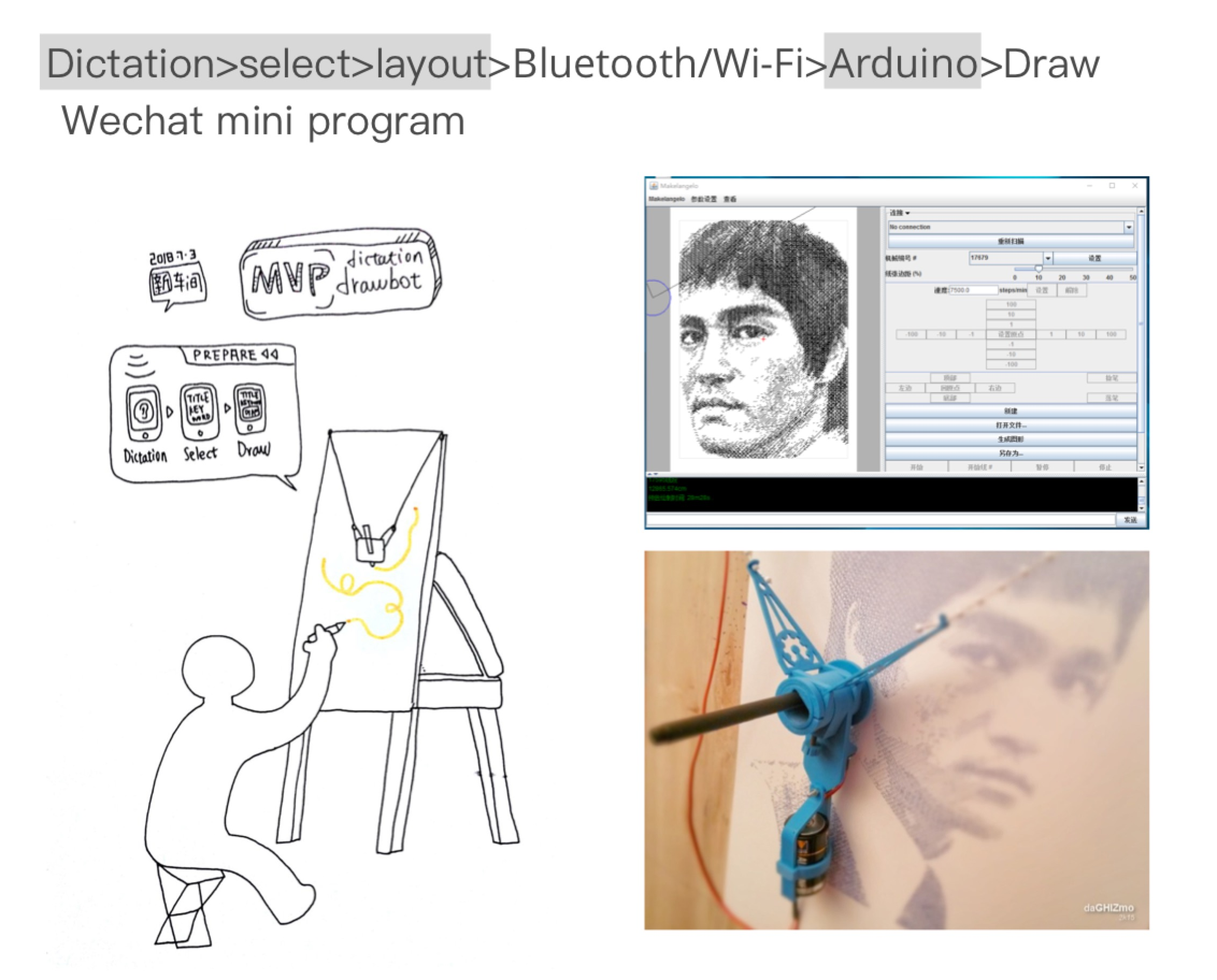 Dictation Drawbot is a dicatation software embeded robot, will perhaps replace human's visual recording in the near future. 听写画画机器人是一个可以画画的机器人,在不久的将来即将取代人类的会议视觉记录。