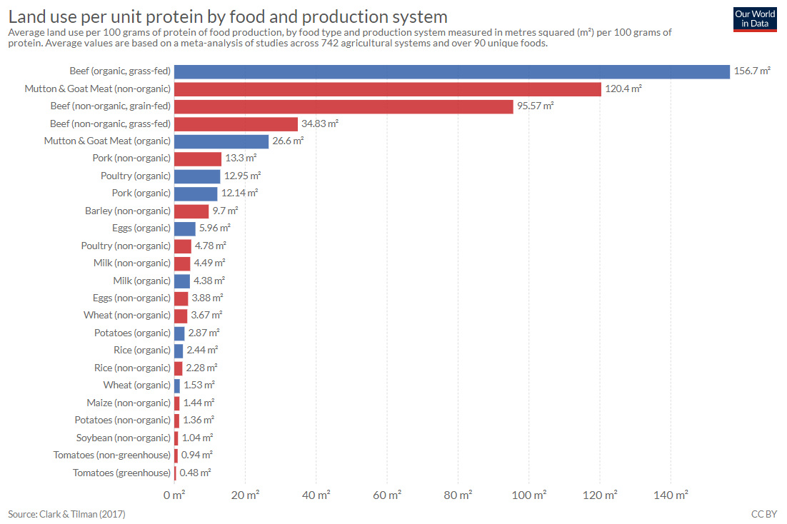 Land Use per unit protein.PNG