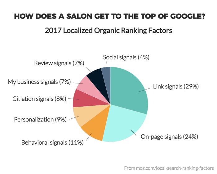Google ranking factors for salons
