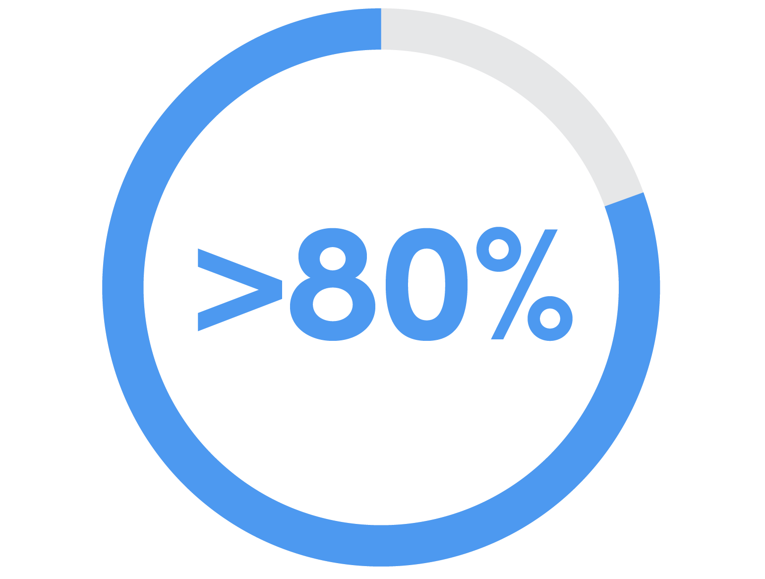 Key Stats__80% #6699ff.png