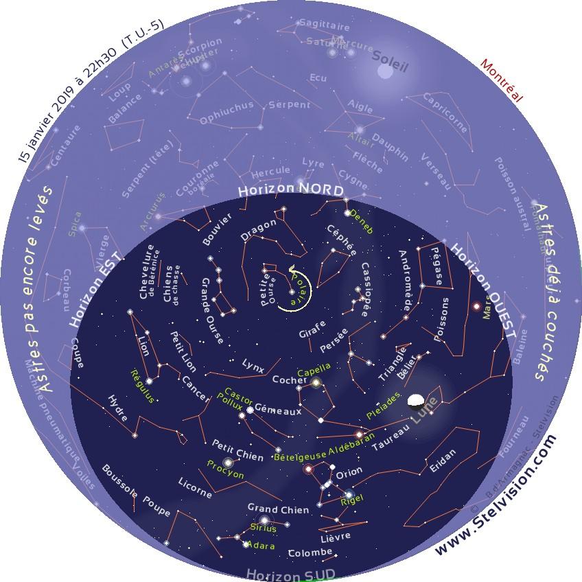 """La carte ci-dessous présente le ciel tel qu'on pourra l'observer en soirée en janvier 2019    Cette carte est valide à 21 h 30 le 1er janvier, 22 h 30 le 15 janvier et 20 h 30 le 30 janvier    Elle demeure cependant parfaitement utilisable quelques heures avant ou après les instants mentionnés. La position des planètes et de la Lune est indiquée au 15 janvier 2019.    Imprimer la carte, et la placer au dessus de sa tête, en orientant le repère """"Horizon Nord"""" de la carte vers le Nord."""