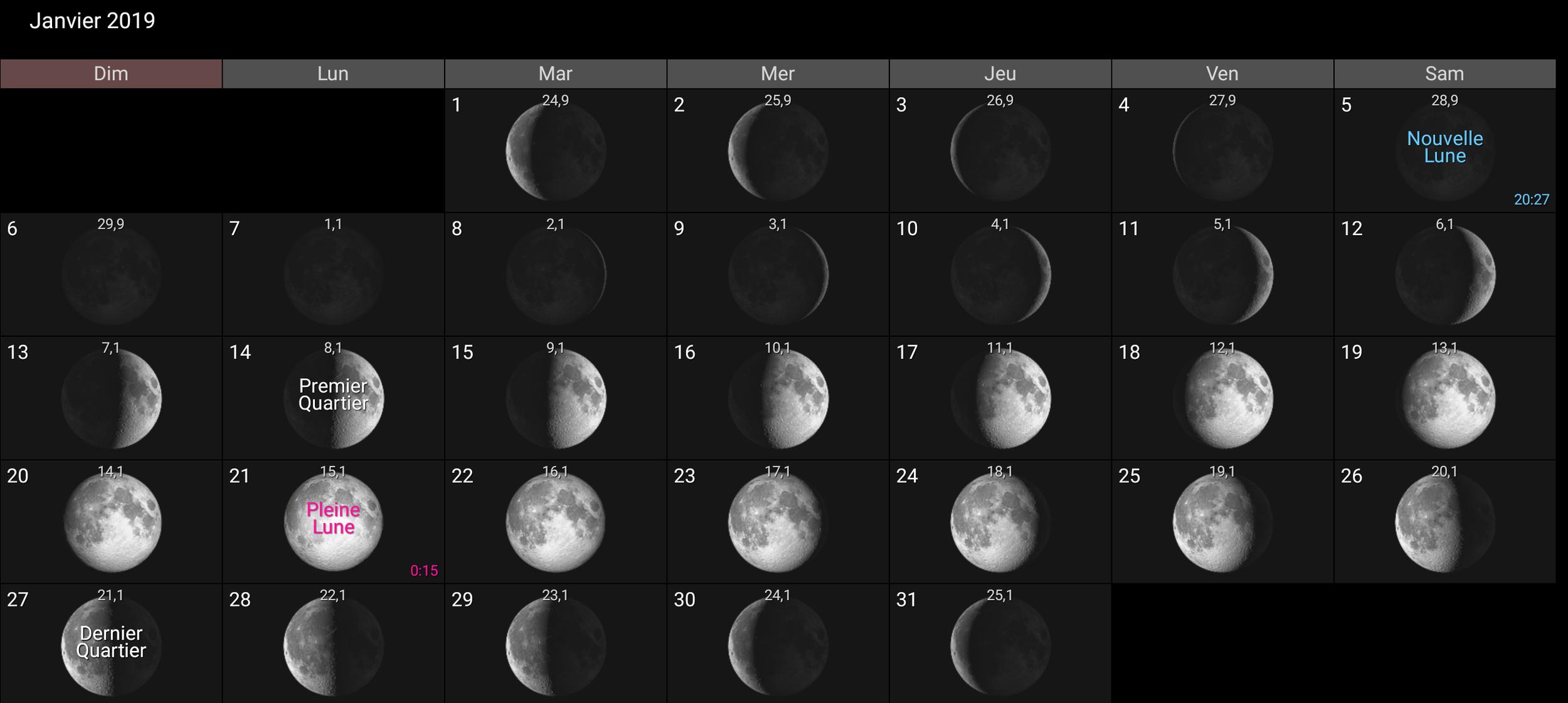 Les phases de la Lune pour Janvier 2019