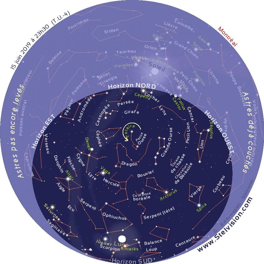 """La carte ci-dessous présente le ciel tel qu'on pourra l'observer en soirée en juin 2019.  Cette carte est valide à 00 h 30 le 1er juin, 23 h 30 le 15 juin et 22 h 30 le 30 juin  Elle demeure cependant parfaitement utilisable quelques heures avant ou après les instants mentionnés. La position des planètes et de la Lune est indiquée au 15 juin 2019.  Imprimer la carte, et la placer au dessus de sa tête, en orientant le repère """"Horizon Nord"""" de la carte vers le Nord."""