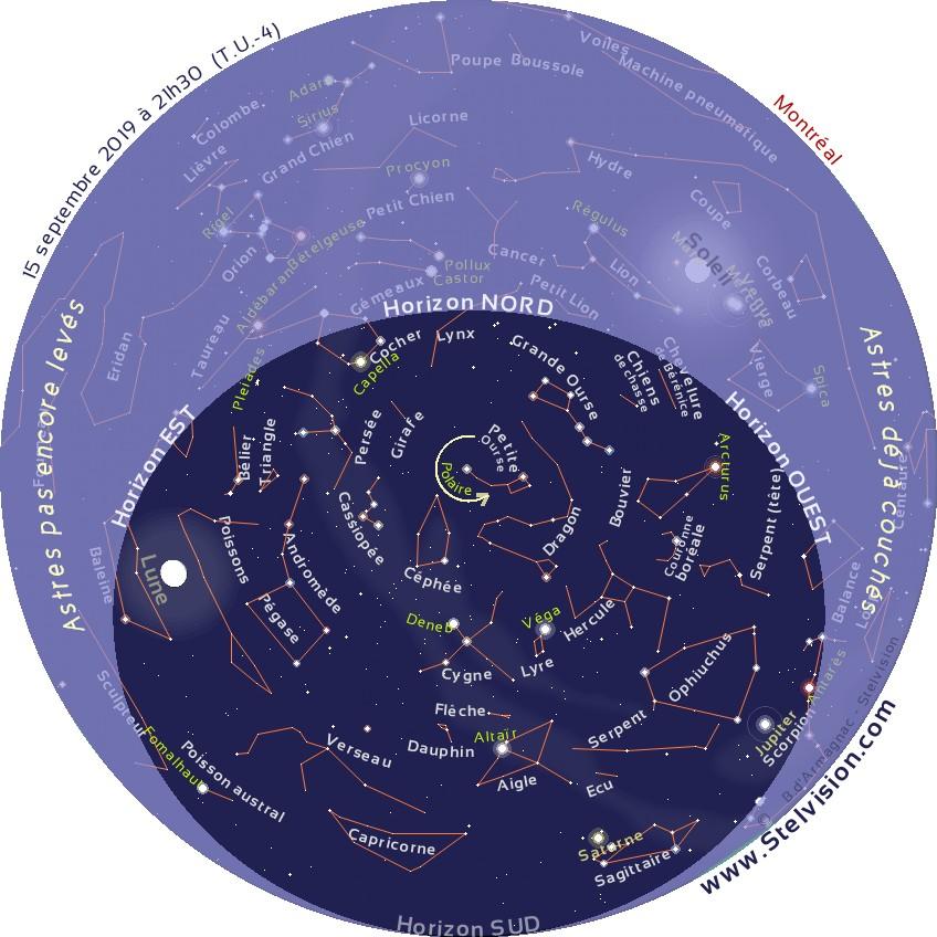 """La carte ci-dessous présente le ciel tel qu'on pourra l'observer en soirée en septembre 2019.    Cette carte est valide à 20 h 30 le 1er septembre, 21 h 30 le 15 septembre et 22 h 30 le 30 septembre    Elle demeure cependant parfaitement utilisable quelques heures avant ou après les instants mentionnés. La position des planètes et de la Lune est indiquée au 15 septembre 2019.    Imprimer la carte, et la placer au dessus de sa tête, en orientant le repère """"Horizon Nord"""" de la carte vers le Nord."""
