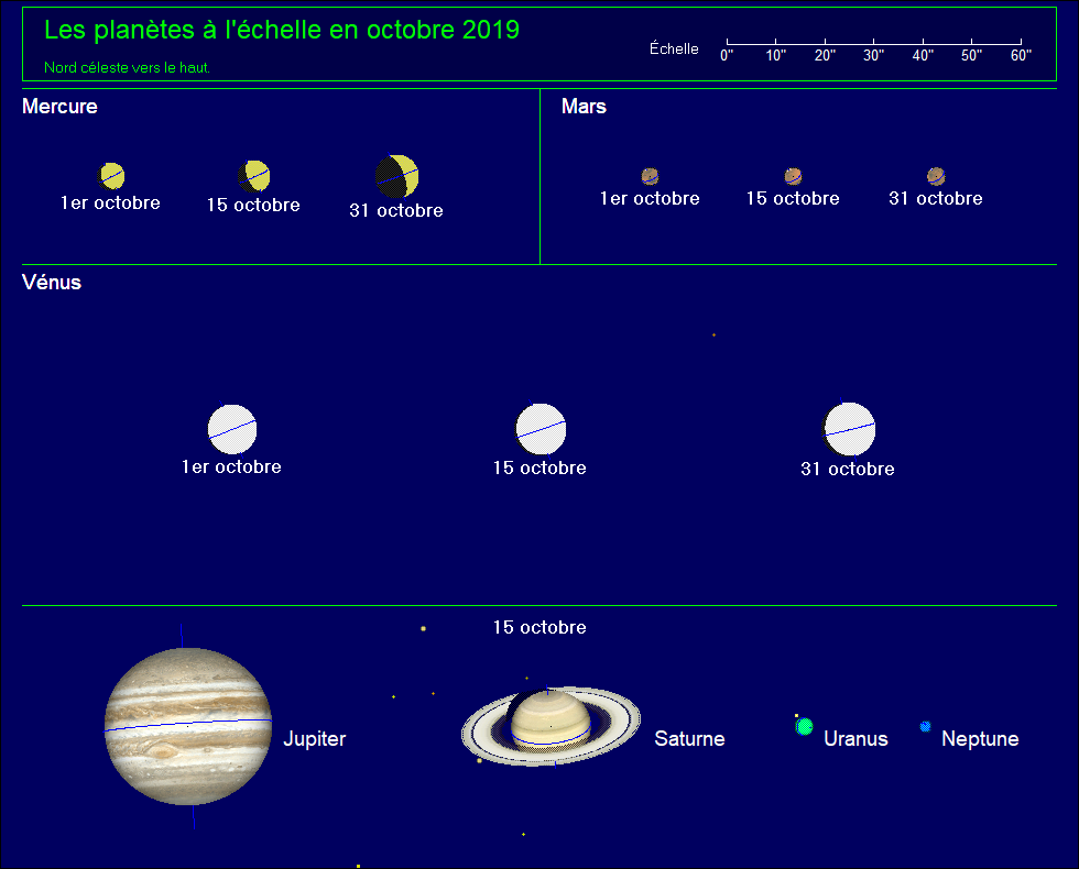 Les planètes à l'échelle pour le mois d'octobre 2019