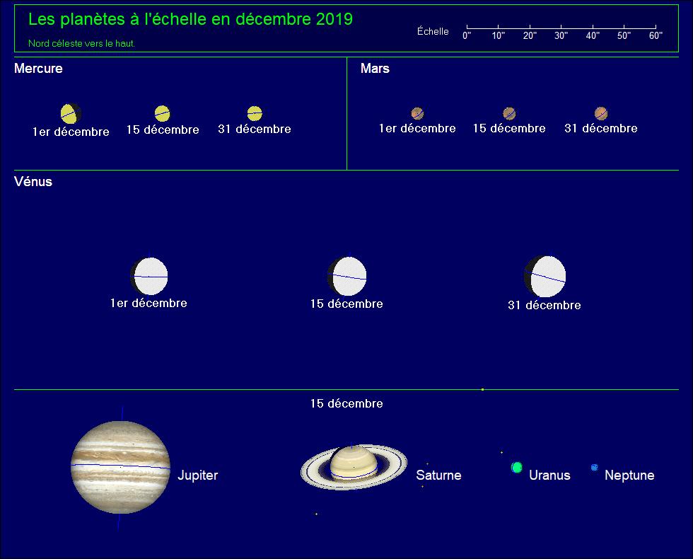 Les planètes à l'échelle pour le mois de décembre 2019