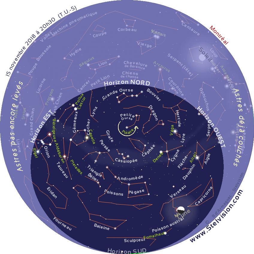 """La carte ci-dessous présente le ciel tel qu'on pourra l'observer en soirée en novembre 2018.    Cette carte est valide à 19 h 30 le 1er novembre, 20 h 30 le 15 novembre et 21 h 30 le 30 novembre    Elle demeure cependant parfaitement utilisable quelques heures avant ou après les instants mentionnés. La position des planètes et de la Lune est indiquée au 15 novembre 2018.    Imprimer la carte, et la placer au dessus de sa tête, en orientant le repère """"Horizon Nord"""" de la carte vers le Nord."""