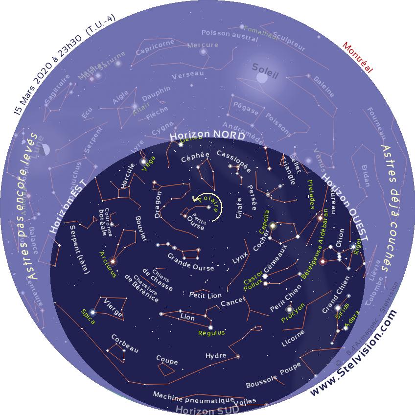 """La carte ci-dessous présente le ciel tel qu'on pourra l'observer en soirée en mars 2020.  Cette carte est valide à 00 h 30 le 1er mars, 23 h 30 le 15 mars et 22 h 30 le 30 mars  Elle demeure cependant parfaitement utilisable quelques heures avant ou après les instants mentionnés. La position des planètes et de la Lune est indiquée au 15 mars 2020.  Imprimer la carte, et la placer au dessus de sa tête, en orientant le repère """"Horizon Nord"""" de la carte vers le Nord."""